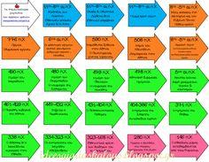 Ιδέες για δασκάλους: Χρωματιστό χρονολόγιο της Ιστορίας της Δ' Δημοτικού