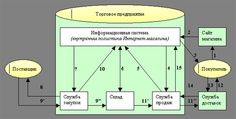Успешный интернет-магазин и его логистика // Публикации // Информационные Технологии в Беларуси // IT-Belarus.net