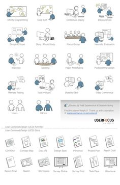 UX Activities & Documents. If you like UX, design, or design thinking, check out theuxblog.com