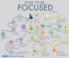 How to be Focused - But watch out for hyperfocus. (View only)