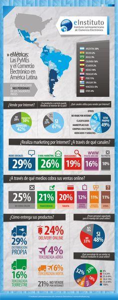 Comercio electrónico en América Latina #infografia #infographic #ecommerce
