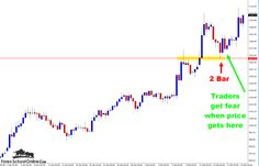 [FOREX PRICE ACTION SETUPS COMMENTARY]  > Where Has Gold Moved After Firing Off the Bullish 2 Bar Reversals?  Read where price went after breaking the 8 hour price action chart 2 bar reversals here; http://www.forexschoolonline.com/gold-firing-off-2-bar/