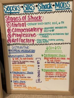Shock nursing | stages | classifications