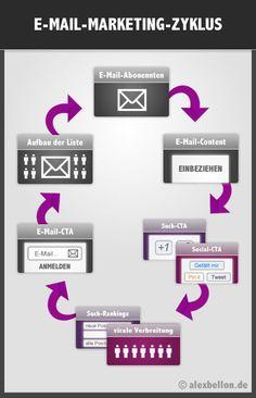 E-Mail-Marketing  - http://blog.hepcatsmarketing.com - check out our blog network for more news like this!