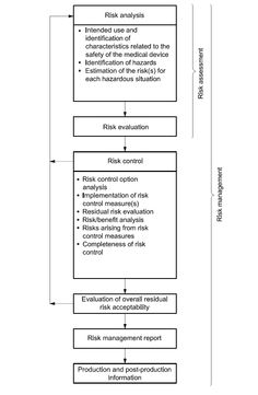 Figure 1 from ISO 14971:2007