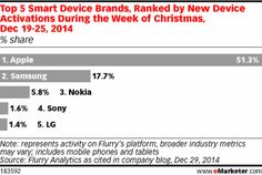 Looking at the week leading up to and through Christmas, the mobile analytics firm found that Apple accounted for 51.3% of device activations between December 19 and 25, 2014. No. 2 Samsung didn't even grab a 20% share, at 17.7%, followed by Nokia (5.8%), Sony (1.6%) and LG (1.4%) devices.