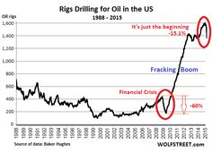 Yet, it's just the beginning of the Great American Oil Bust.