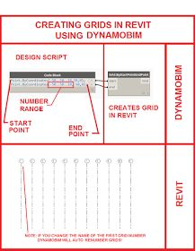 Simply Complex: How to create grids in Revit using DynamoBIM