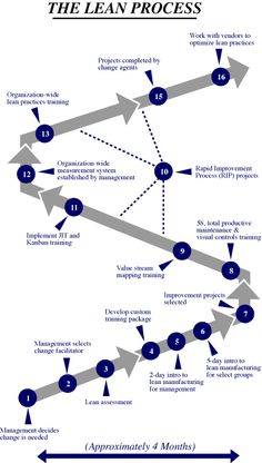 Lean Process. Change Management, Business Management, Management Tips, Business Planning, Business Analyst, Business Entrepreneur, 6 Sigma, Lean Manufacturing, Industrial Engineering
