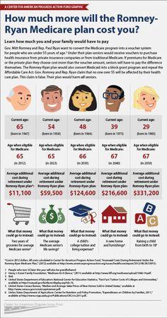 REPORT: Seniors Will Pay $60,000 More For Medicare Under Romney/Ryan Plan | ThinkProgress