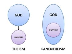 Panentheism is a belief system which posits that the divine (be it a monotheistic God, polytheistic gods, or an eternal cosmic animating force) interpenetrates every part of nature and timelessly extends beyond it. Spirit Science, Science And Nature, Mystical Meaning, Liberation Theology, Catholic Doctrine, Advaita Vedanta, Pantheism, Christian Apologetics