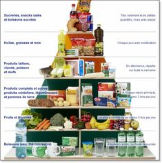 Ernährungspyramide - Not a good food pyramid Core French, French Class, Spanish Class, Learn French Fast, Food Vocabulary, Food Pyramid, Teaching French, French Food, French Language