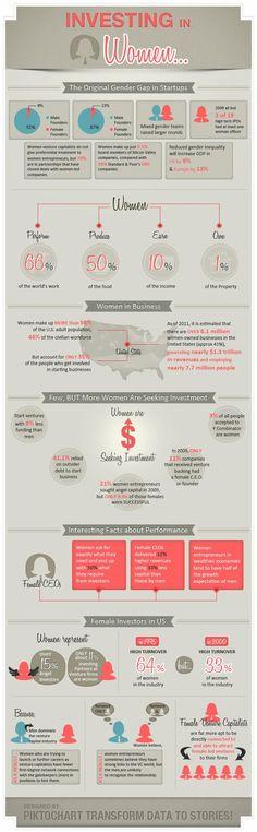 What the breakdown of gender in US entrepreneurship and business looks like.