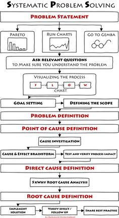 The Most Successful Problem Solving Method - I have ever used | Henrik Kjærulff | LinkedIn