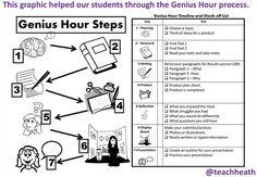 My Own Genius Hour: Process for Genius Hour