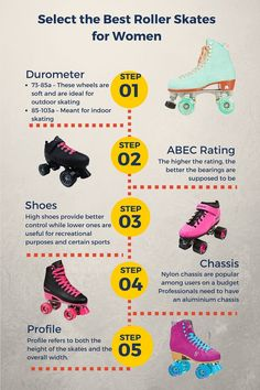 Choosing a roller skate is a very personal decision, but you will definitely want to choose one based on the kind of skating you want to do. This is a quick breakdown on terms such as wheel durometer and bearing ABEC rating. 4 Wheel Roller Skates, Best Roller Skates, Outdoor Roller Skates, Roller Skate Wheels, Roller Derby Skates, Retro Roller Skates, Roller Derby Girls, Roller Derby Clothes, Quad Skates