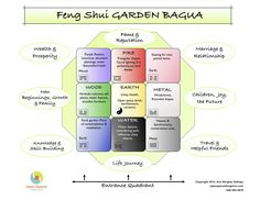 The Bagua For Your Garden