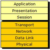 OSI Model - Upper and Lower Layers