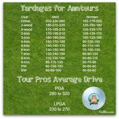 Golf Club distances for proos and amateurs #golf #facts #trivia