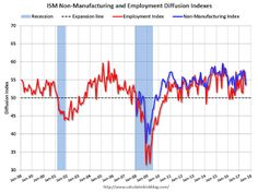 ISM Non-Manufacturing Index decreased to 53.9% in July.