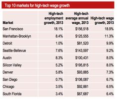 156,000 reasons to learn to code: average San Francisco tech salaries up 19%