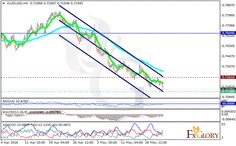 Technical analysis of AUDUSD dated 24.05.2016