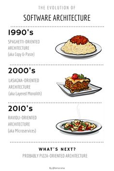It looks like Software development and architecture have always been linked to italian food. So here is my take on the evolution of software architecture with an italian food perspective! Software Architecture Design, Education Architecture, Computer Architecture, Architecture Life, Enterprise Architecture, Educational Software, Educational Toys, Cloud Infrastructure, Data Structures