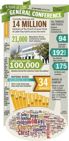 An infographic about General Conference of The Church of Jesus Christ of Latter-day Saints | Deseret News #LDSconf #LDS #mormon