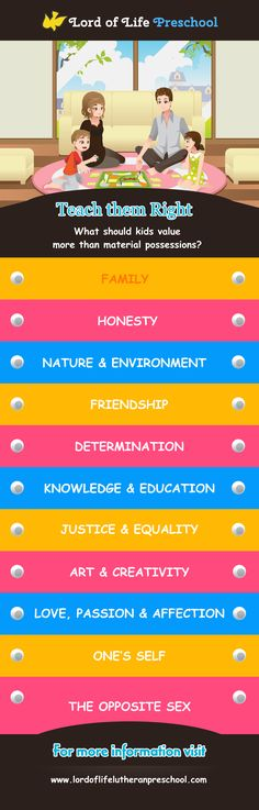 Honesty, Infographics, Equality, Friendship, Preschool, Environment, Self, Knowledge, Lord