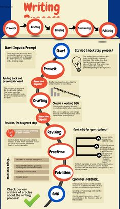 Graphic organizers for essay writing