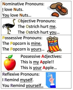 Our Classical Conversations Community just did week 4 of cycle 2, which has the nominative pronouns. This reminded me of how last time we did cycle 2 were got pretty confused by week 8,trying to rememberwhich pronouns where nominative, which were objective, etc… so I made little graphic and hung it up in our homeschool …