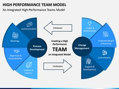 Using our High Performance Team Model PPT template, you can create a high-quality presentation. School Leadership, Leadership Coaching, Time Management Tips, Project Management, Group Dynamics, Team Models, Business Performance, Leader Quotes, Team Building Activities