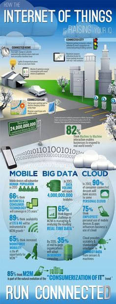 Infographic: The Internet of Things The Internet of Things includes everything from smartphone apps that control your homes lights and temperature from afar to real-time analytics that help ease traffic congestion and city parking woes, according to SAP. Inbound Marketing, Marketing Trends, Marketing Digital, Internet Marketing, Content Marketing, Marketing Data, Big Data, Consumer Technology, New Technology