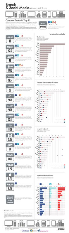 Brands & Social Media - Italia - Consumer Electronics