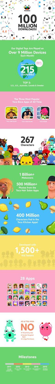 Toca Boca app developers reach 100  Million downloads