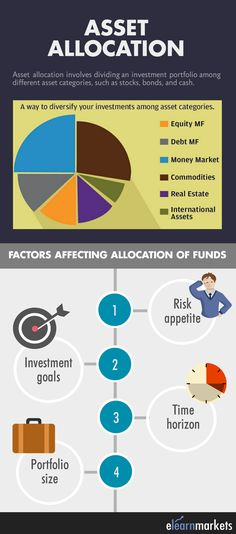 This pin talks about asset allocation and the factors to be kept in mind while allocating assets. Read the full article below- http://blog.elearnmarkets.com/why-is-asset-allocation-important/