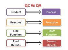 Program Management, Business Management, Project Management, Software Testing, Software Development, 6 Sigma, Problem Solving Activities, Lean Six Sigma, Business Studies