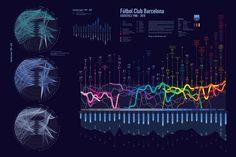 A-cojonante 30 años de historia del Barça en una infografía. (pinned by @pascualaparicio)