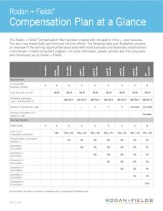 Compensation Plan...Curious or interested in further explanation and additional info on this amazing business model? If so, contact me ---> cindi.myrandf.biz