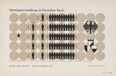 Atlas Gesellschaft und Wirtschaft. Bildstatistisches Elementarwerk, von Otto Neurath, Mitarbeit Gerd Arntz, 1930 verwendeten Piktogramme von...