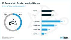 Zwei von fünf Bundesbürgern (42 Prozent) ab 14 Jahren spielen Computer- oder Videospiele, was rund 30 Millionen Personen entspricht. Das hat eine repräsentative Umfrage zur Verbreitung und Nutzung von Games in Deutschland im Auftrag des Digitalverbands Bitkom ergeben. Zum Vergleich: Vor zwei Jahren waren es erst 25 Millionen Spieler.