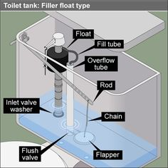 toilet parts identification chart | DIY Home Maintenance ...