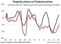 Chinese producer prices and property price#Sober Lookfinis#October 15 2016 at 03:05PM#via-IF