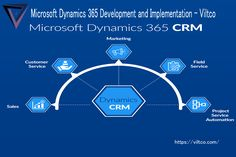 Microsoft Dynamics 365 is a vast cloud-based business applications platform where Viltco utilizes its skills and develops SaaS by combining components of customer relationship management (CRM) and enterprise resource planning (ERP). It also gives powerful productivity applications and artificial intelligence tools.  #MSDynamics365 #ViltcoERP #unifiedcommercesolution #retailmanagementsystem #microsoft365 #microsoftdynamics365    Contact: PR office USA +1 917 717 9985 Sales Crm, Crm System, Microsoft Dynamics, Customer Relationship Management, Competitor Analysis, Cloud Based, Artificial Intelligence, Software Development, Productivity