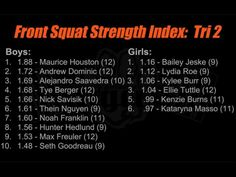 Front Squat Strength Index Leaderboards (body weight ratio). (at...