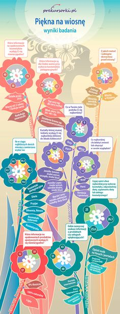 Infografika do badania Piekna na wiosnę Prekursorki.pl #infographics #infografika #marketing #kosmetyki #wiosna