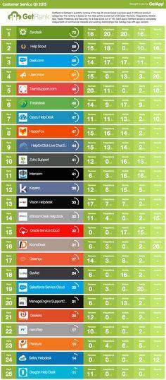 Top 25 Customer Support Help Desk Software List..