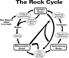 Rocks and rock cycle interactive powerpoint youtube classroom the rock cycle this site has a pdf flow chart for rock identification ccuart Images