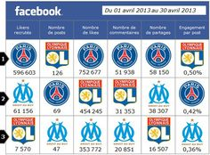 Marketingz-article-Football-Infographie-Facebook