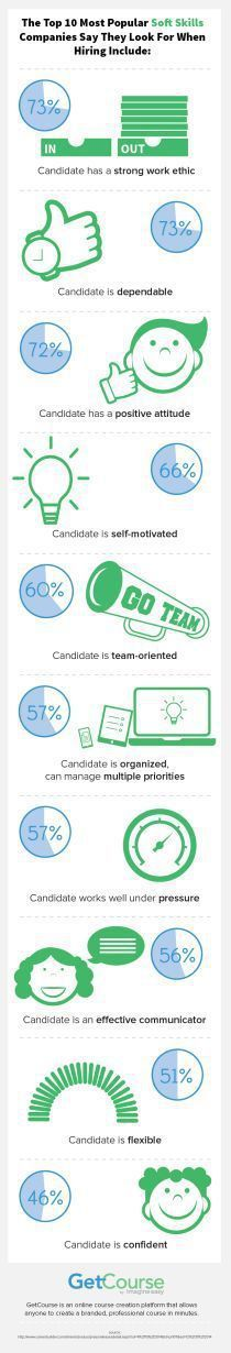 infographic : infographic : Top 10 Soft Skills #Infographic